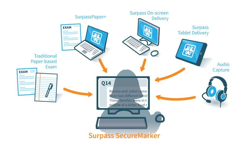 Securemarker_flow